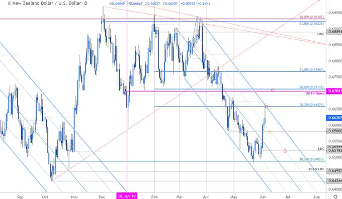 NZD/USD Price Chart - New Zealand Dollar vs US Dollar Daily - Kiwi Outlook