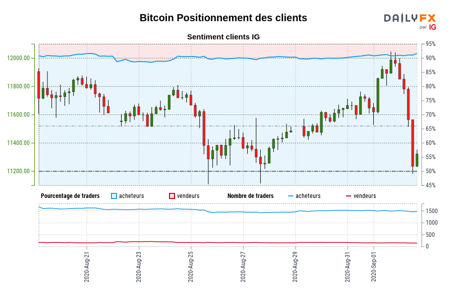 Bitcoin SENTIMENT CLIENT IG : Nos données montrent que les traders sont à l'achat plus depuis août 21 quand Bitcoin il se négocié près de 11610,94.