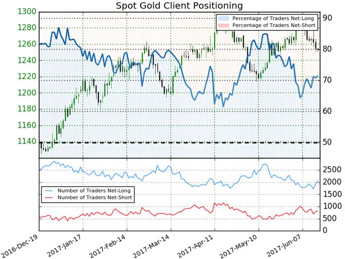 Goldpreis wird von FOMC-Bemerkungen über eine Normalisierung belastet - Unterstützung ist im Blick