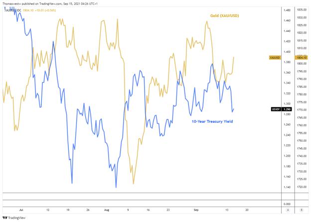 10 year vs gold chart
