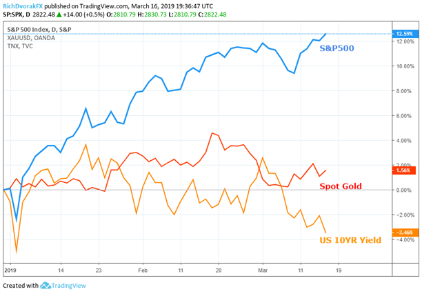 Spot gold price chart overlay with US 10 Year Treasury Yield and S&P500 SPX Index