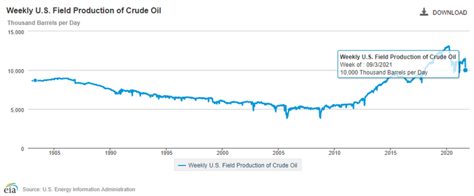 Oil Price Trades in Monthly Opening Range as Ida Hits US Crude Data