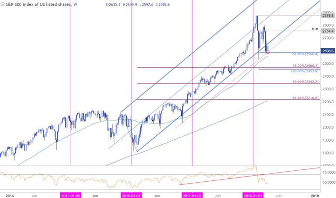 Gráfico de precios del SPX500 - Franja horaria semanal