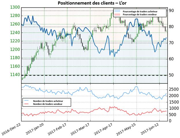 Les positions acheteuses progresse sur le cours de l'or lui procurant un risque baissier