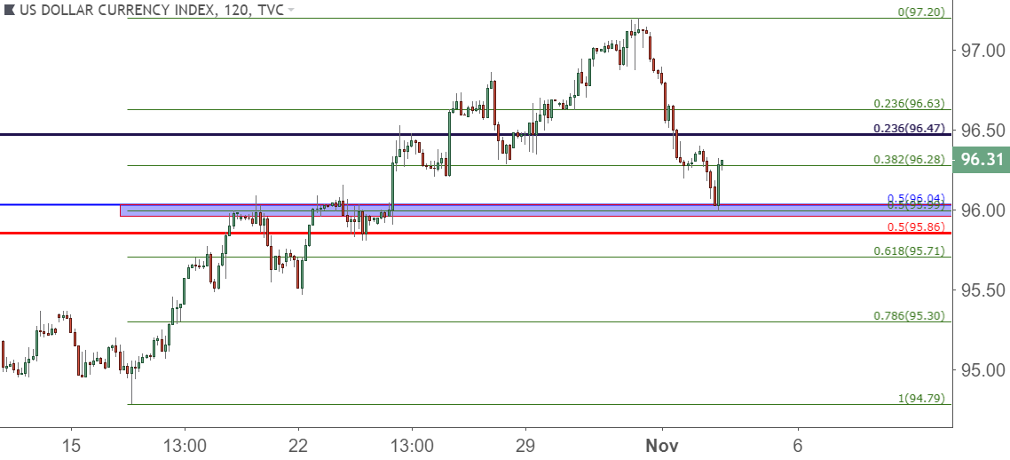 Us Dollar Two Hour Price Chart Bounce From Support Around This Morning S Nfp