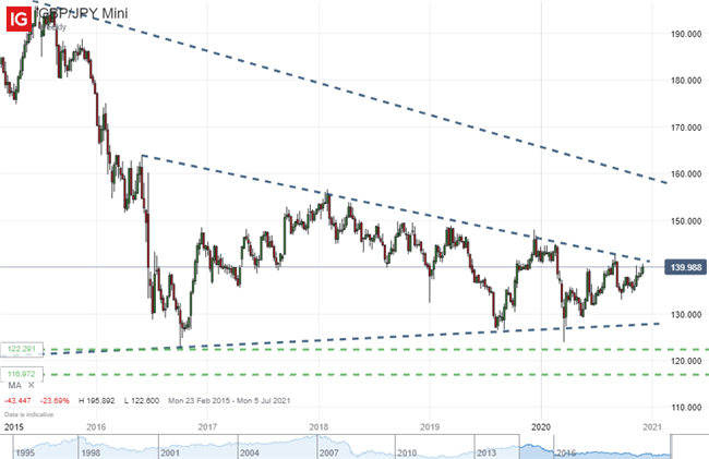 GBP/JPY Weekly Chart IG 1995 2020