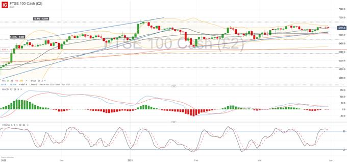 FTSE 100 Stuck Below 6,800 as Rising Yields Put Pressure on Stocks