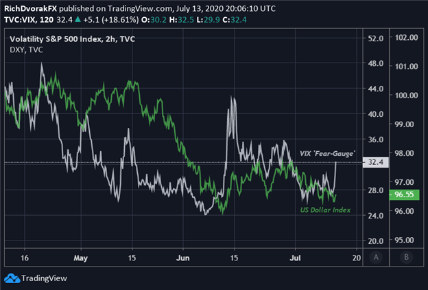 VIX Index Price Chart with DXY Index Overlaid