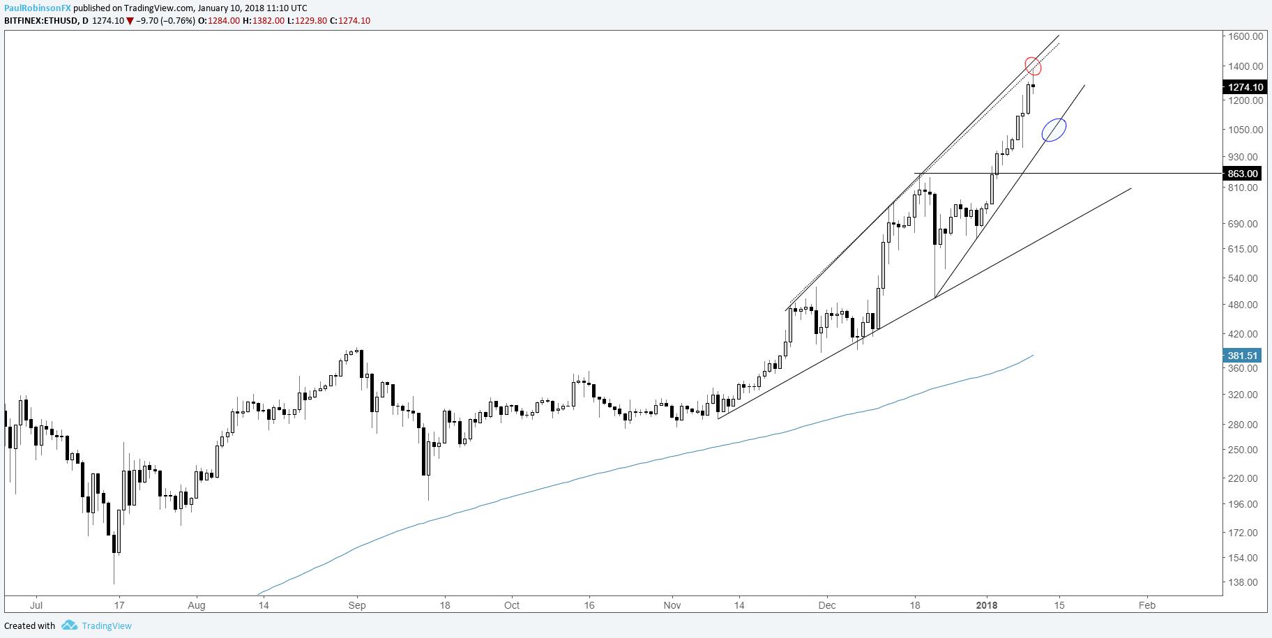 ethereum cryptocurrency price prediction