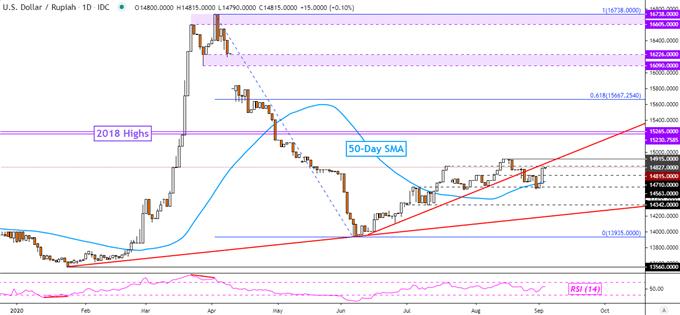 US Dollar Ready for Reversal? USD/SGD, USD/PHP, USD/IDR, USD/MYR