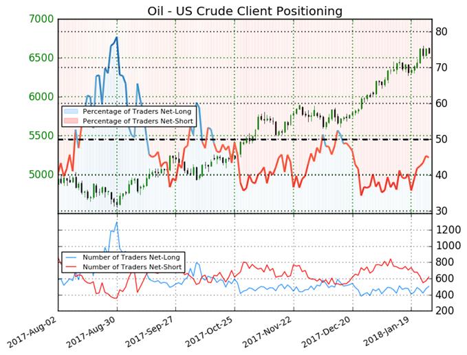Bloomberg: US oil climbs toward Brent on weaker dollar and stockpile drop
