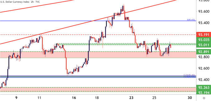 USD US Dollar Two Hour Price Chart