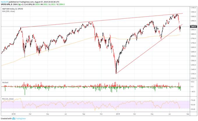 S&P 500 price chart, daily