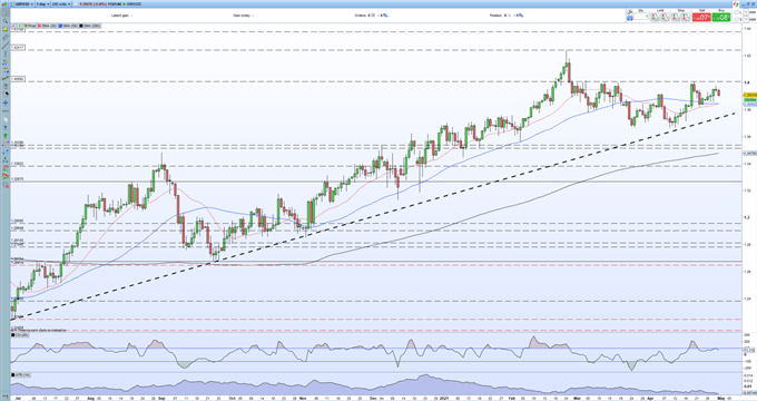 British Pound (GBP) Outlook - GBP/USD Setting Sail Into Potential Cross-Winds