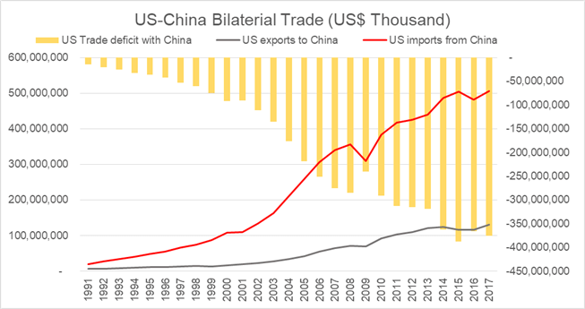 US-China Trade War: An Inevitable Conflict and The Impact on Equities, FX