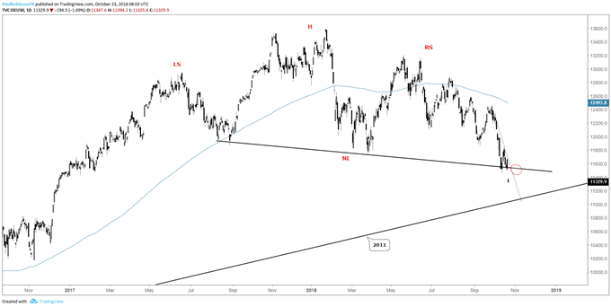 Macro trading signals
