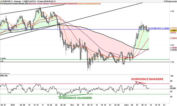 Graphique journalier de l'EUR/CHF