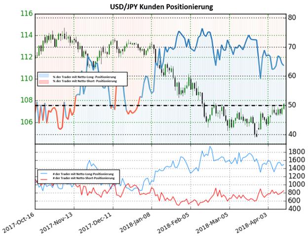 USD/JPY geht mit gemischten Handelssignalen ins Wochenende