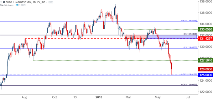 eurjpy daily chart