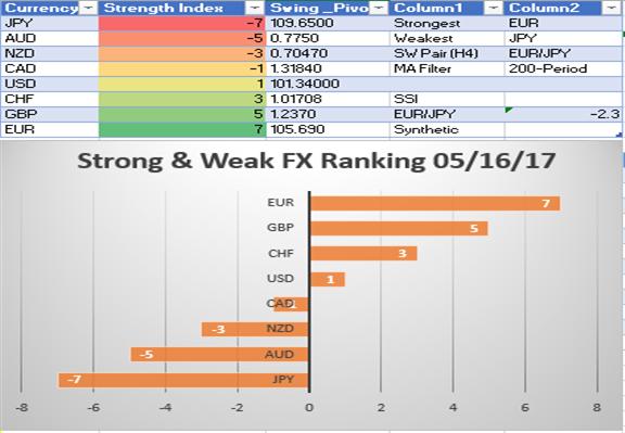 Bullish EUR/AUD on Strong EUR, Weak AUD Due To Iron Ore Oversupply