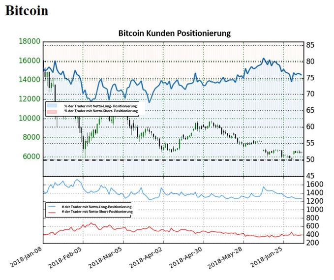 Bitcoin: Sentiment deutet auf bullisch Signale, obwohl der Preis in den letzten Tagen leicht gestiegen ist