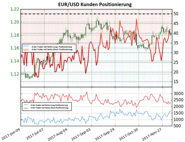 Entwicklungen im Trading Sentiment könnten den Euro belasten