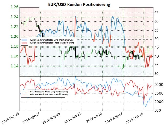 EUR/USD: Short-To-Long-Ratio fällt leicht im Vergleich zur Vorwoche