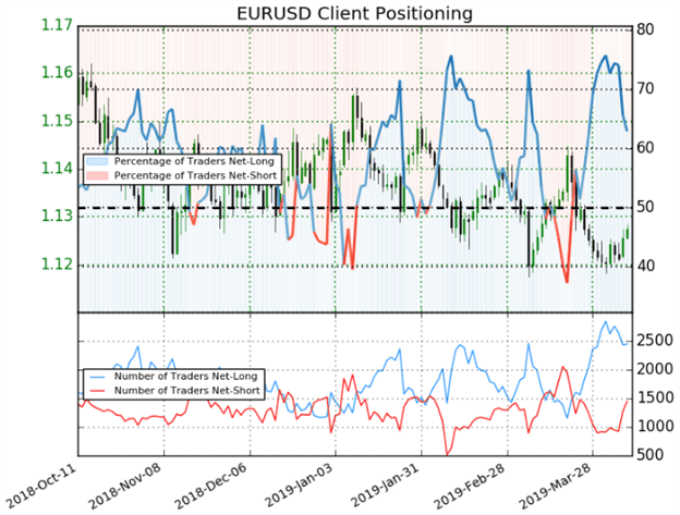 EURUSD Client Positioning Trader Sentiment