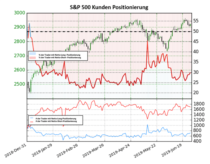 S&P 500 Index Trader Sentiment geht weiter short