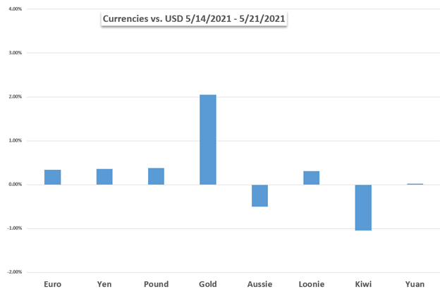 Chart of Gold, USD, EUR, JPY, GBP, AUD, CAD, NZD Weekly Performance