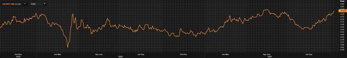 german 10-year bund yields