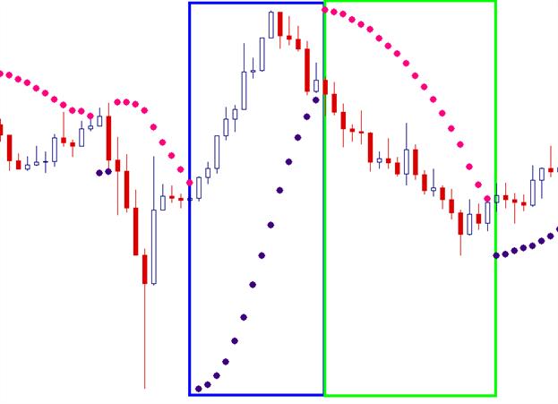 Guía del indicador Parabólico SAR