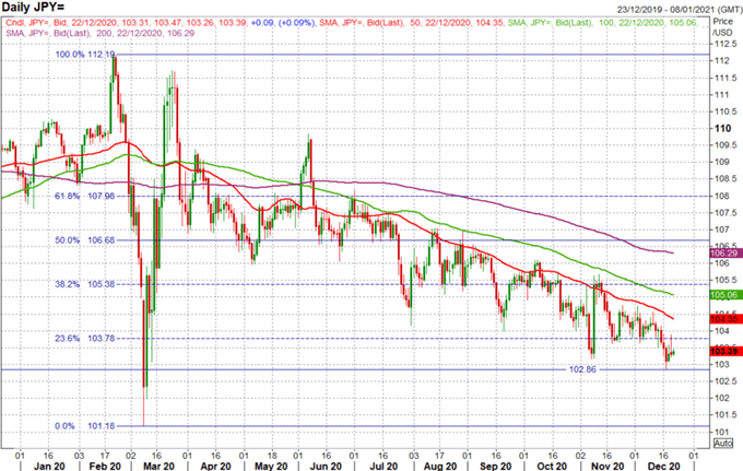 Japanese Yen Outlook: USD/JPY, CAD/JPY Price Action Set-Up