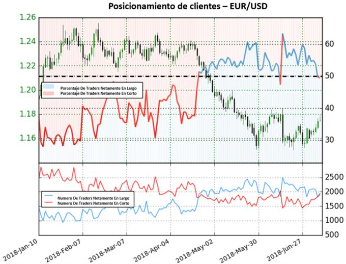 Un Euro fortalecido muestra señales mixtas