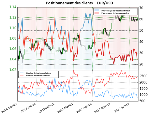 Les perspectives de l'EUR/USD sont mixtes jusqu'à ce que le positionnement des traders change