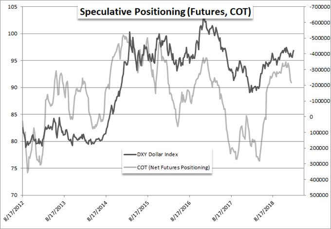 Net Speculative Positioning in Dollar Futures