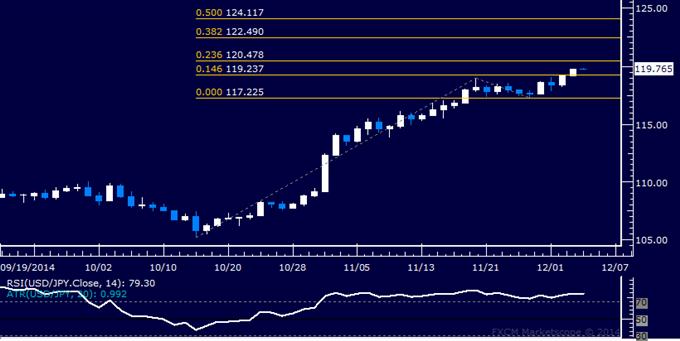 Análisis técnico USD/JPY: Figura apuntando por sobre el 120.00