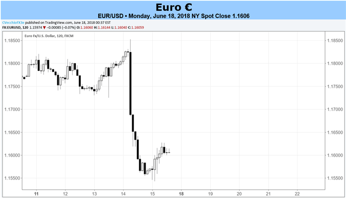 Euro Forecast: Euro Eyes Sintra ECB Forum for Next Cues