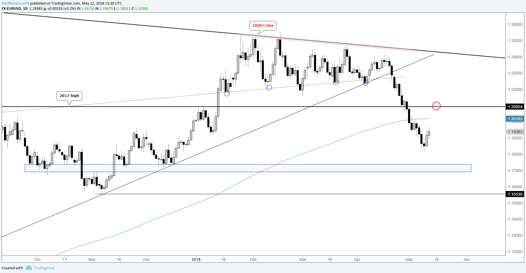 Eur Usd Daily Chart Bounce Then Roll Over