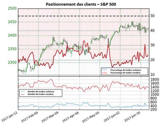 Possible baisse du S&P500 d'après le Sentiment