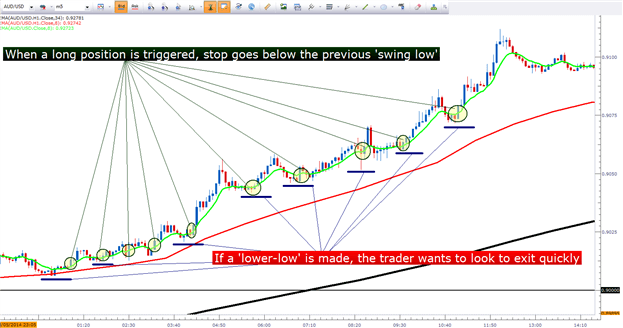 Where To Place Stops In Forex Using A Moving Average Strategy