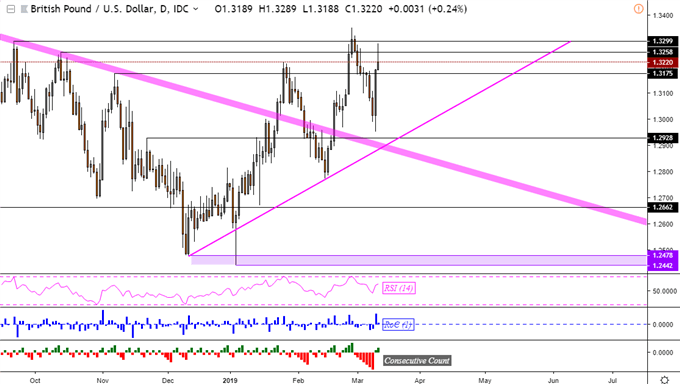 GBP/USD Soars, Theresa May's Deputy Secured Changes Ahead of Vote