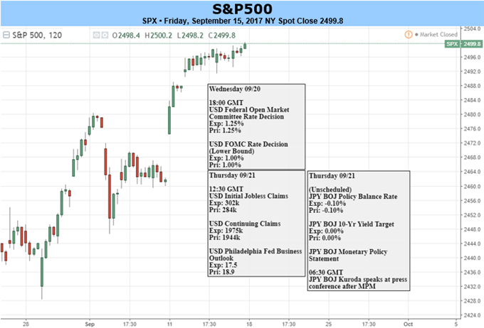S&P 500 at Risk of FOMC; DAX Looking Higher, FTSE 100 Lower