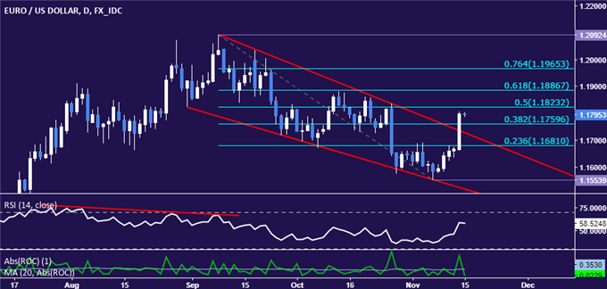 EUR/USD Technical Analysis: Two-Month Down Trend Broken