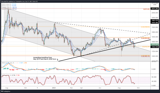 Gold Price Prediction: Chase Old Support Before Fed - Levels for XAU / USD