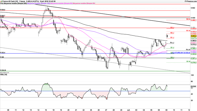 CAC 40 objectif haussier 5430 points