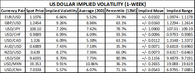 US Dollar Currency Volatility Trading Range Table Ahead of September Fed Meeting