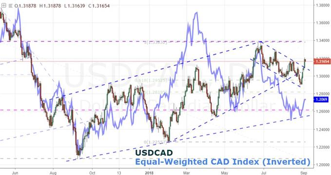 Daily Chart of USDCAD and an Eqully-Weigted CAD.
