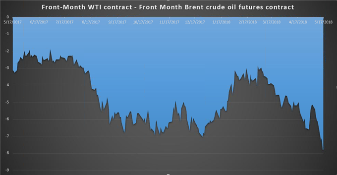 Brent Crude Steams Higher: Oil Sees 6th Weekly Gain, Tops $80