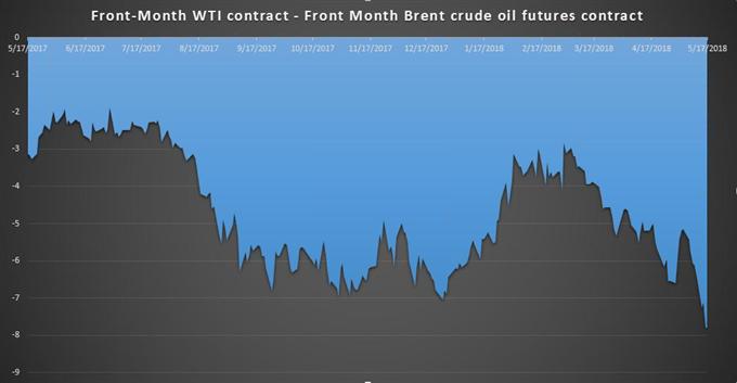 Brent-Rohöl-Preisprognose: Brent durchbricht 80 Dollar pro Fass Marke nach Sprung der UST-Renditen